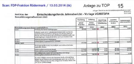 Entschuldung. Jahresbericht 2013