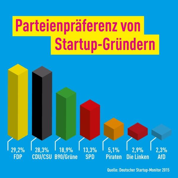 Parteienpräferenz von Startup Gründern