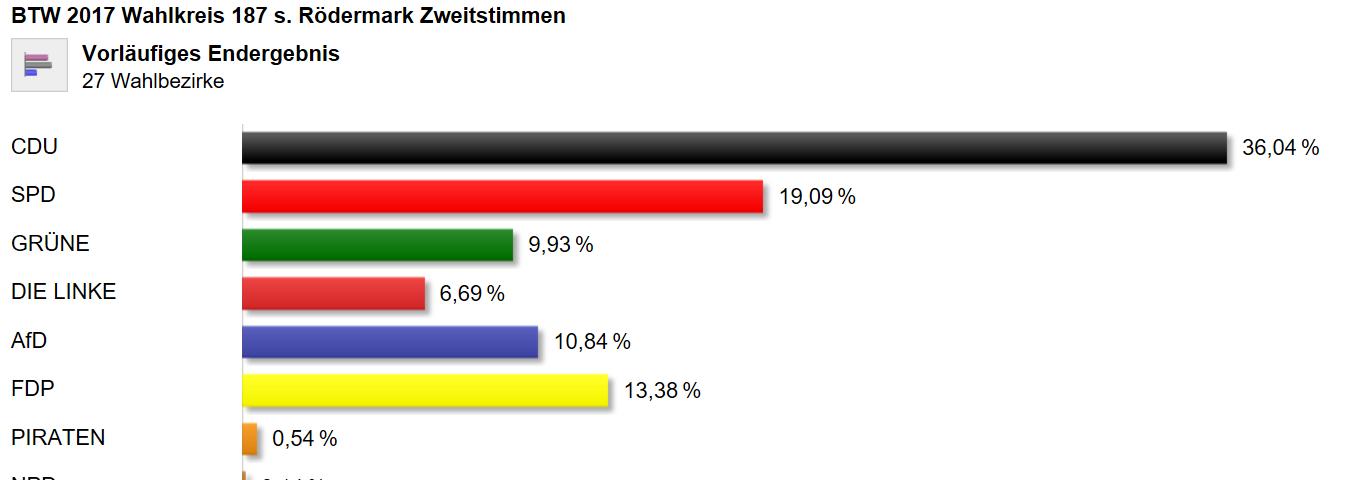 BTW 2017.Ergebnis TRödermark. (Quelle roedermark.de)